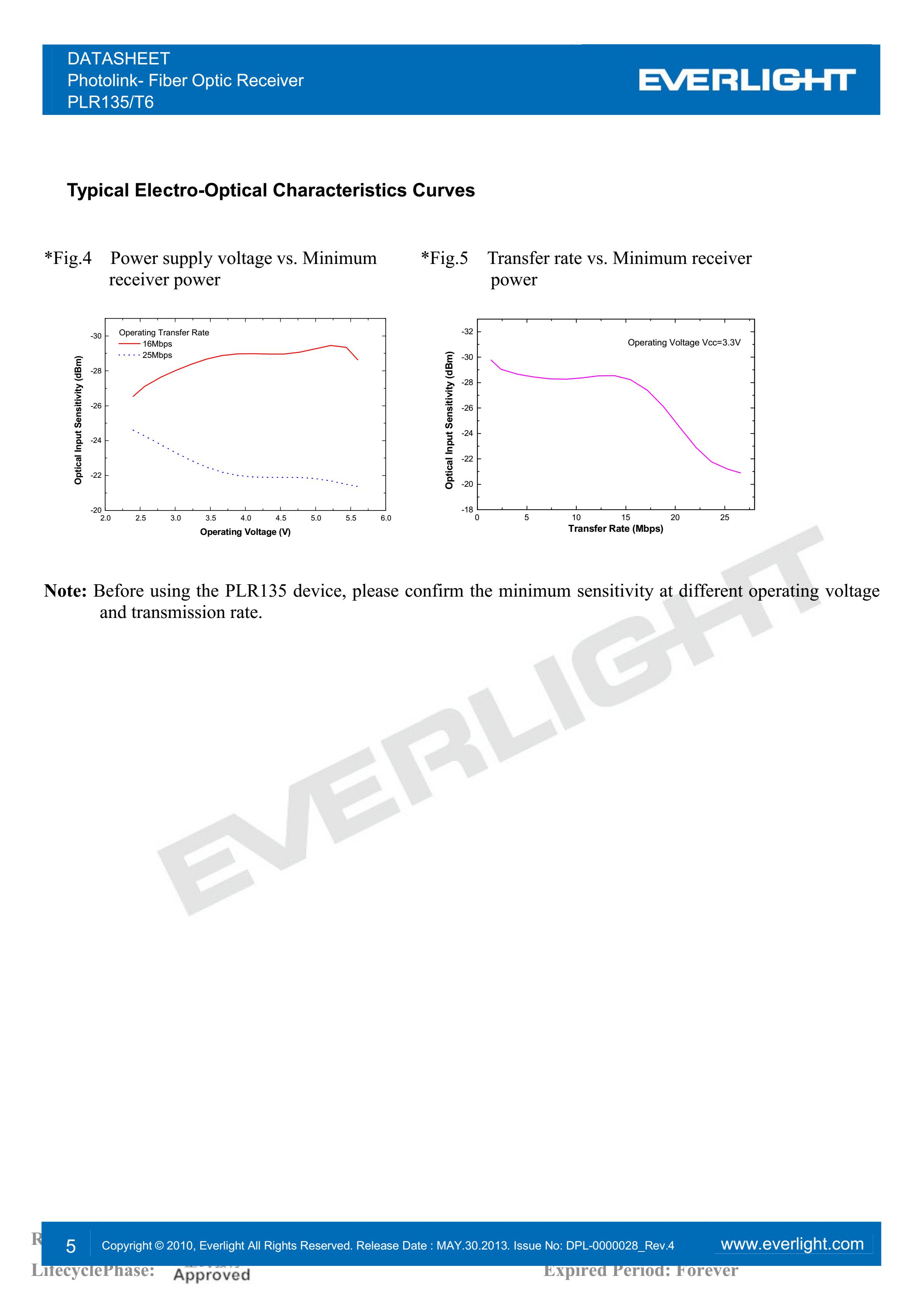 everlight PLR135/T6 Photolink- Fiber Optic Receiver Datasheet